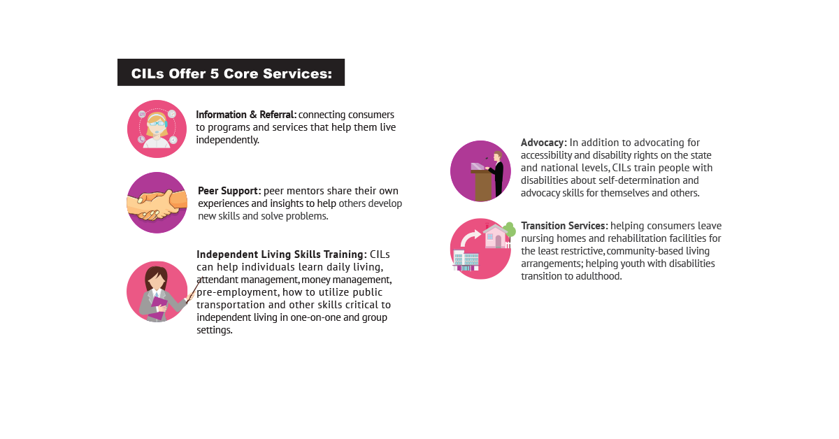 INFOGRAPHIC: CILs offer 5 core services:  Information & Referral: connecting consumers to programs and services that help them live independently.   Peer Support: peer mentors share their own experiences and insights to help others develop new skills and solve problems. Independent Living Skills Training: CILs can help individuals learn daily living, attendant management, money management, pre-employment, how to utilize public transportation and other skills critical to independent living in one-on-one and group settings.  Advocacy: In addition to advocating for accessibility and disability rights on the state and national levels, CILs train people with disabilities about self-determination and to advocacy skills for themselves and others. Transition Services: helping consumers leave nursing homes and rehabilitation facilities for the least restrictive, community-based living arrangements; helping youth with disabilities transition to adulthood.